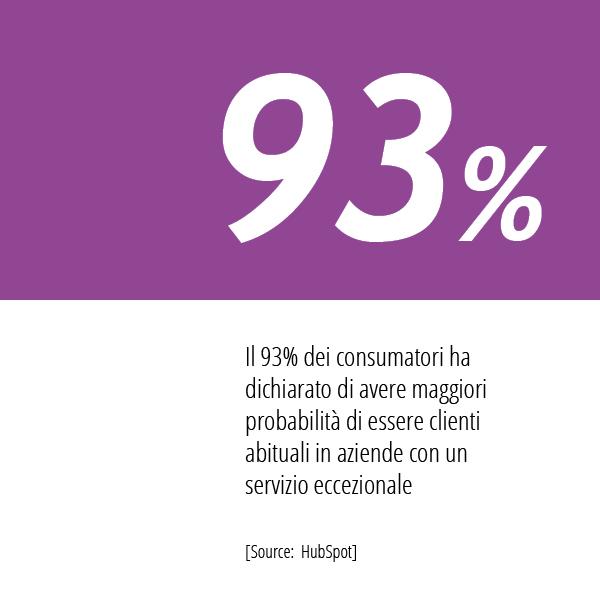 In Questa Immagine La Statistica HubSpot Sulle Esperienze Di Acquisto Dei Consumatori