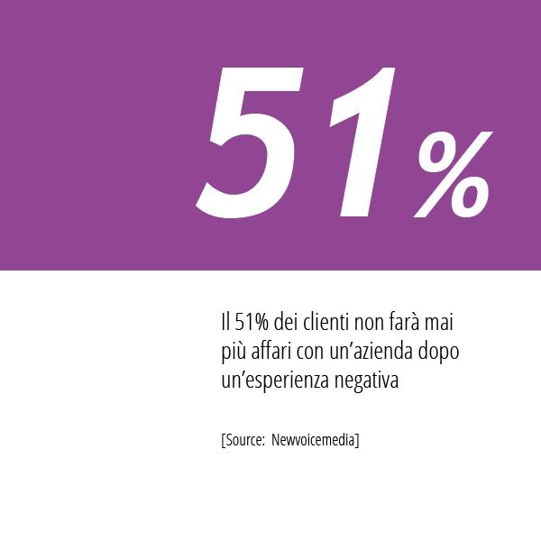In Questa Immagine La Statistica Newvoicemedia Sulle Esperienze Di Acquisto Dei Consumatori