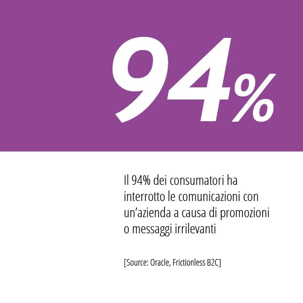 In Questa Immagine La Statistica Oracle Sulle Abitudini Dei Consumatori