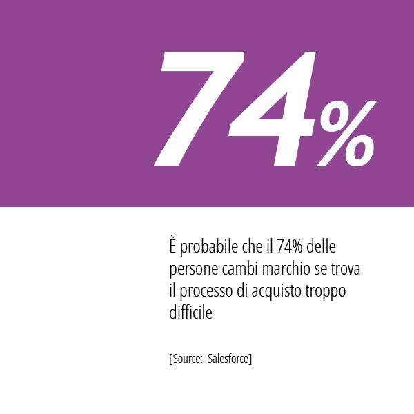 In Questa Immagine La Statistica Salesforce Sulle Abitudini Di Acquisto Dei Consumatori