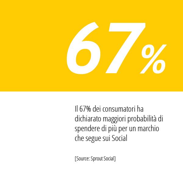 In Questa Immagine La Statistica Di Sprout Social Relativa La Spesa Dei Consumatori