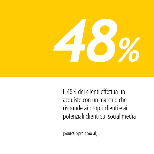In Questa Immagine La Statistica Di Sprout Social Sul Comportamento Social Dei Brand