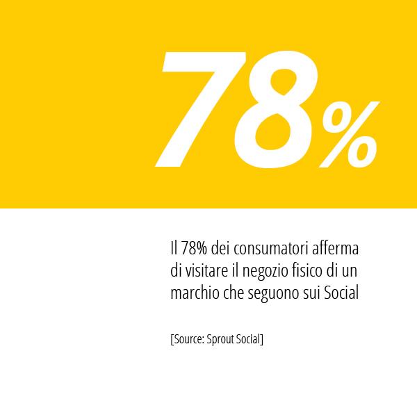 In Questa Immagine La Statistica Di Sprout Social Sulle Abitudini Dei Consumatori