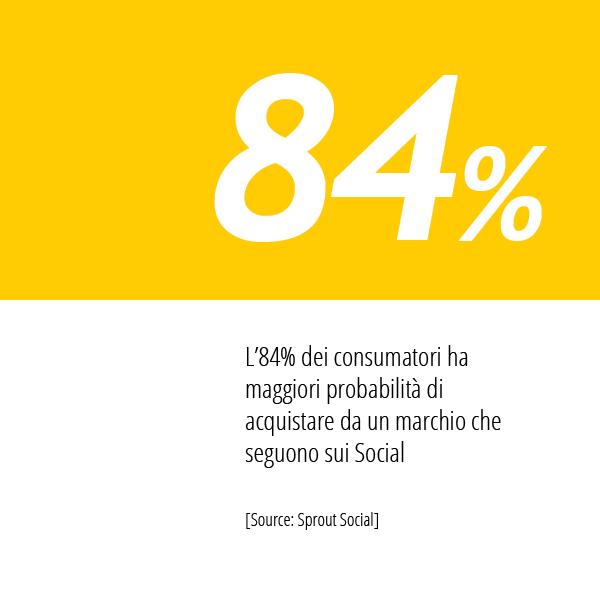 In Questa Immagine La Statistica Di Sprout Social Sulle Abitudini Di Acquisto Dei Consumatori