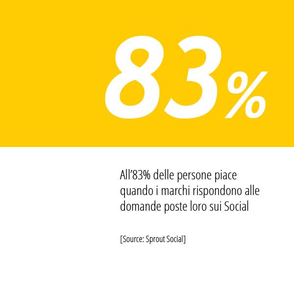 In Questa Immagine La Statistica Di Sprout Social Sulle Interazioni Social Dei Brand