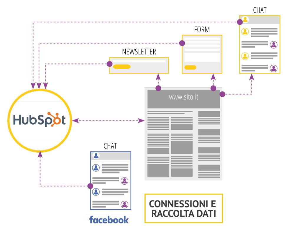 Flusso di connessione e raccolta dati tramite HubSpot