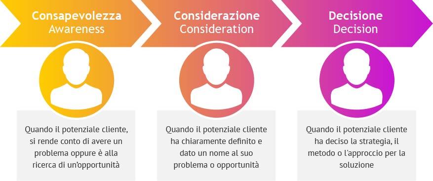 Le tre fasi della Buyer Journey Consapevolezza Considerazione e Decisione
