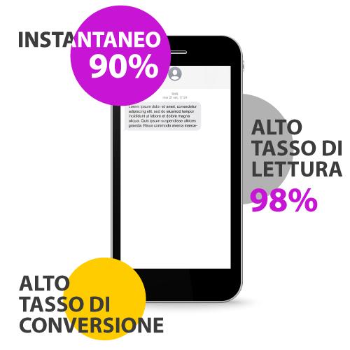 Scopri perché fare SMS marketing Factory Communication