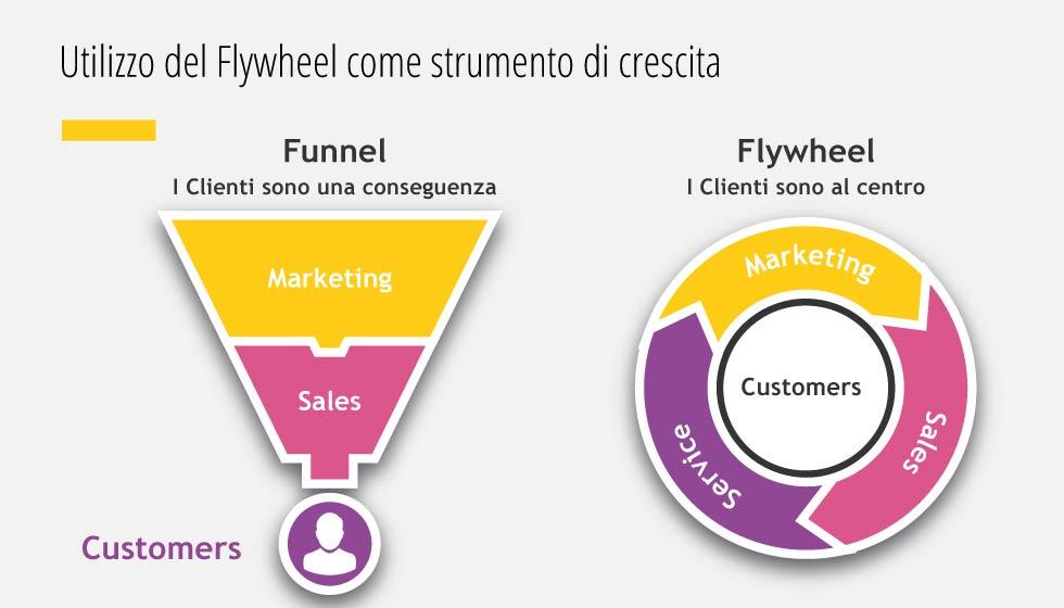 Utilizzo del Flywheel come strumento di crescita