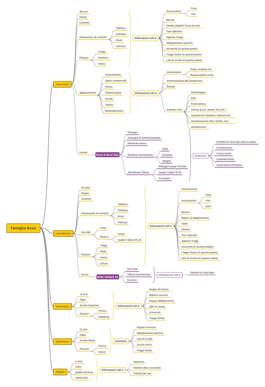 Analisi Anagrafica Famiglia Rossi