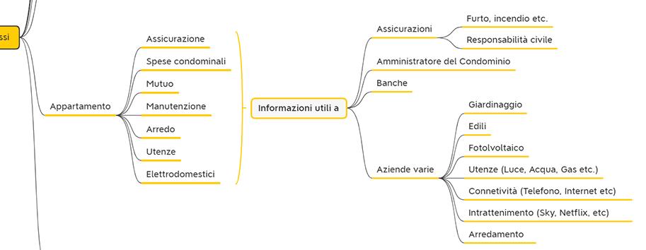 Analisi Anagrafica di un CRM informazioni di contatto personali 2
