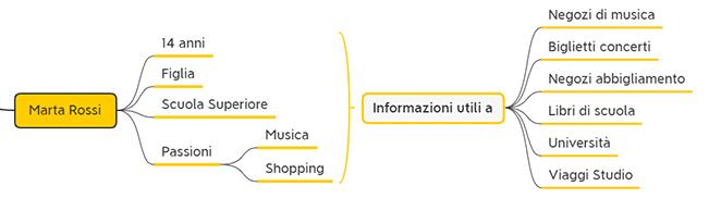 Analisi Anagrafica di un CRM informazioni di contatto personali 4