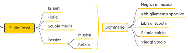 Analisi Anagrafica di un CRM informazioni di contatto personali 5