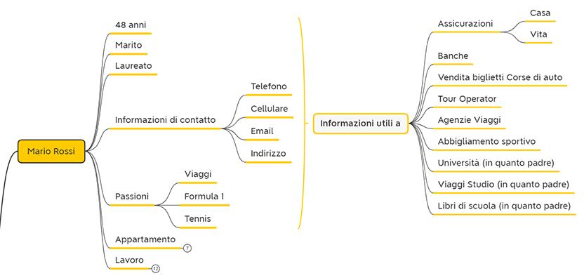 Analisi Anagrafica di un CRM informazioni di contatto personali