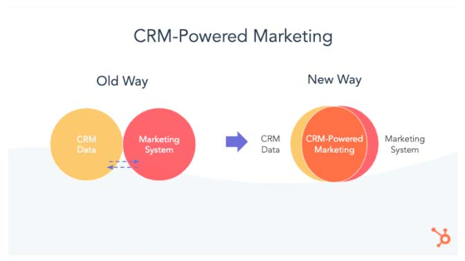 CRM-Powered Marketing