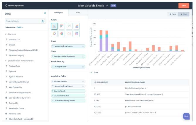 HubSpot Marketing Hub Generatore di rapporti personalizzati