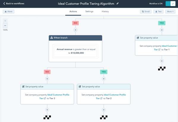 HubSpot Marketing Hub Marketing basato sull'account (ABM)