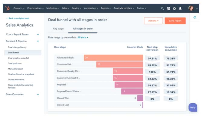 HubSpot Sales Hub Strumenti di analisi delle vendite previsioni pipeline e coaching