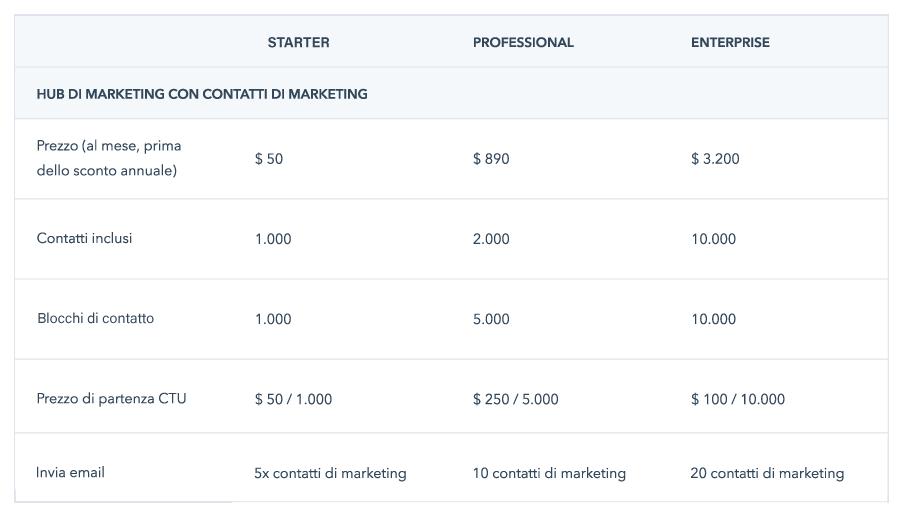 Piano abbonamento HubSpot Marketing che prevede solo contatti Marketing