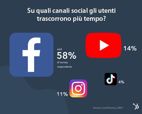 Su quali canali social gli utenti trascorrono più tempo