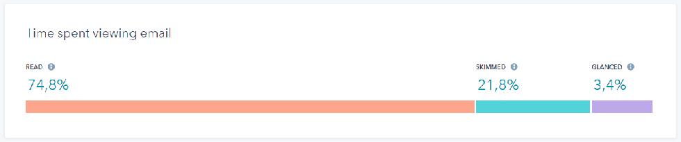 HubSpot statica relativa il tempo passato dagli utenti sulla nostra newsletter