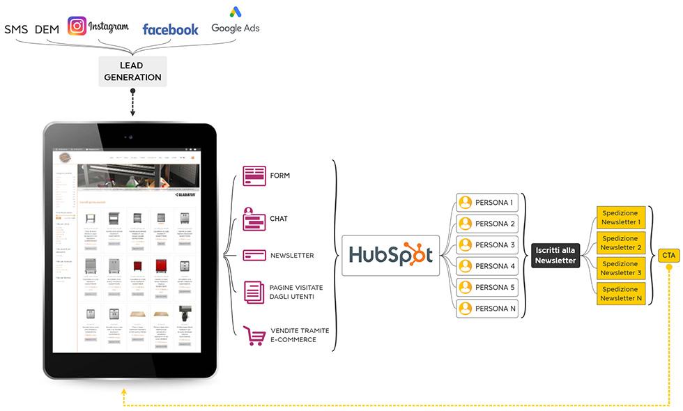 HubSpot incrementa clienti e vendite delle Campagne PPC